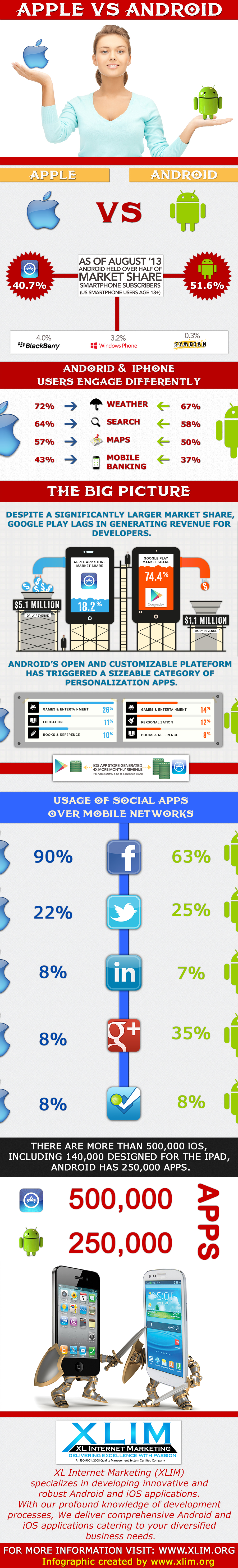 Infographic_xlim_mobile_apps