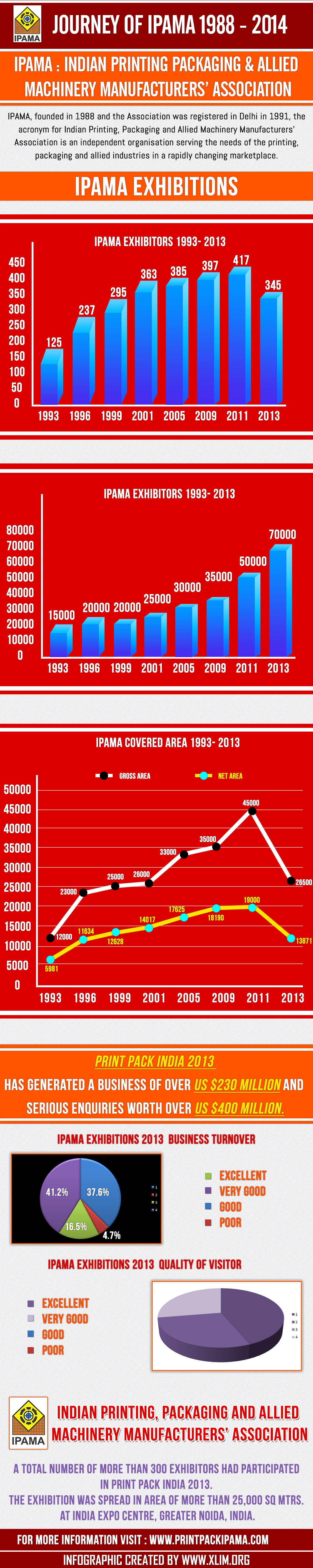 Journey of IPAMA 1988-2014_IPAMA